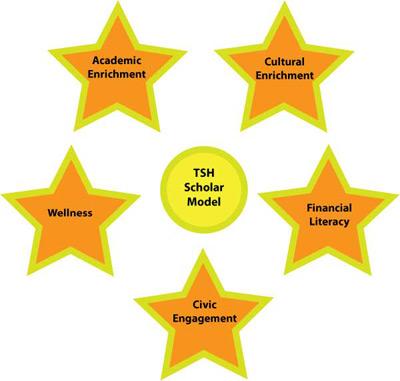 scholar model graphic